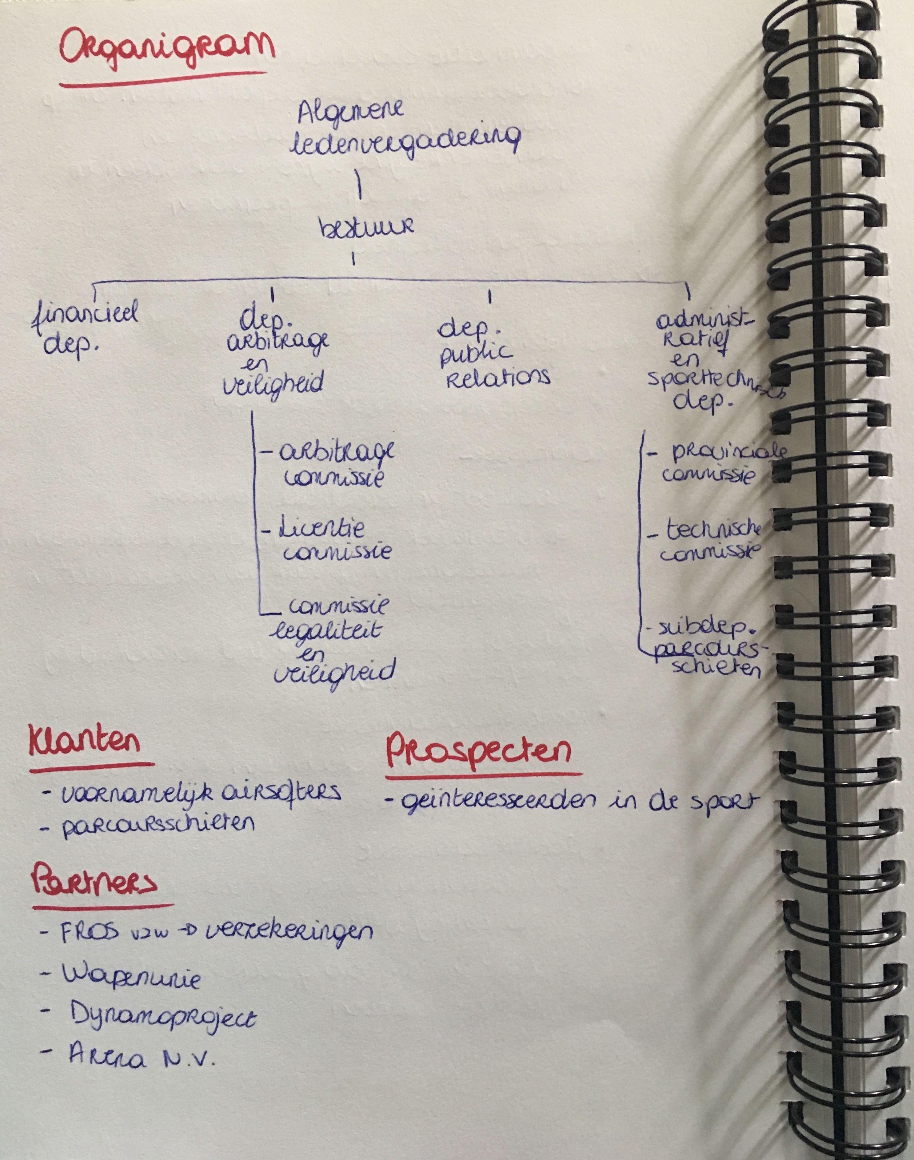 Onderzoek organisatie: organigram & imago