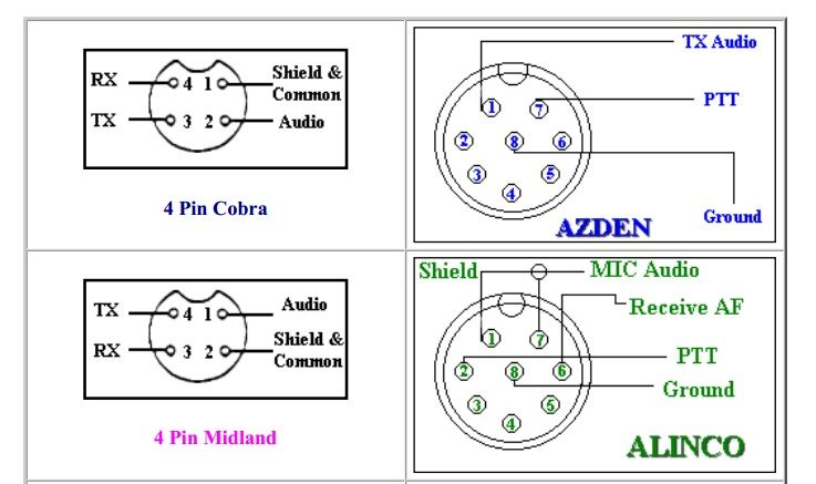 ham radio mic wiring pin on radio stuff codes  charts  diagrams  maps and such  pin on radio stuff codes  charts