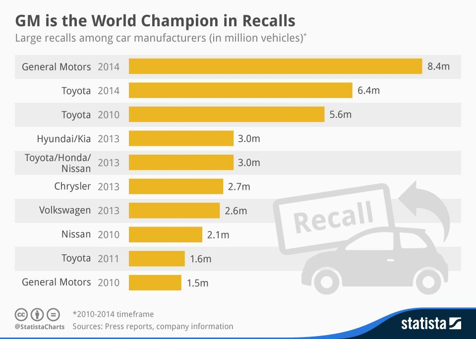 Auto Industry Recalls Top 10 Car Makers With Highest Recall Automobile Infographic Automobile Industry General Motors