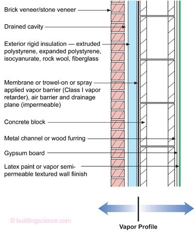 Bsi 001 The Perfect Wall Building Science Information Exterior Insulation Roof Cladding Rigid Insulation