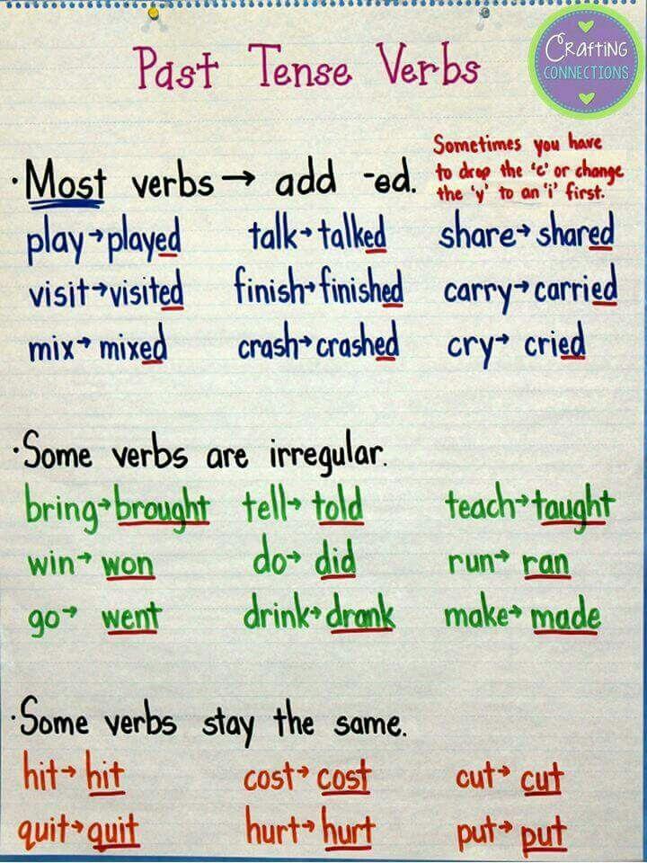 Past Tense Verbs Verbs Anchor Chart Teaching Grammar Teaching