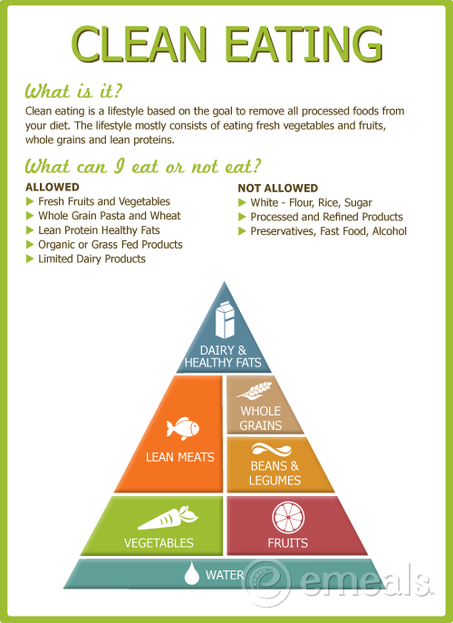 clean eating food pyramid women s health and fitness