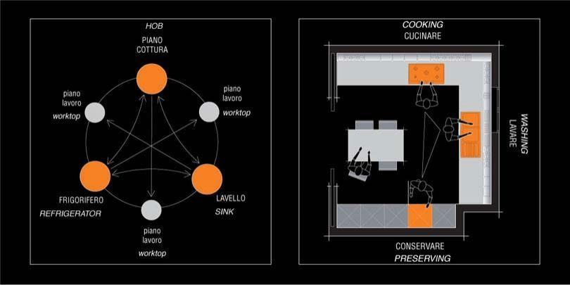 Ergonomic Routes Ergonomics In The Kitchen I N N O V 39 I N 39 K I T C H E N Pinterest