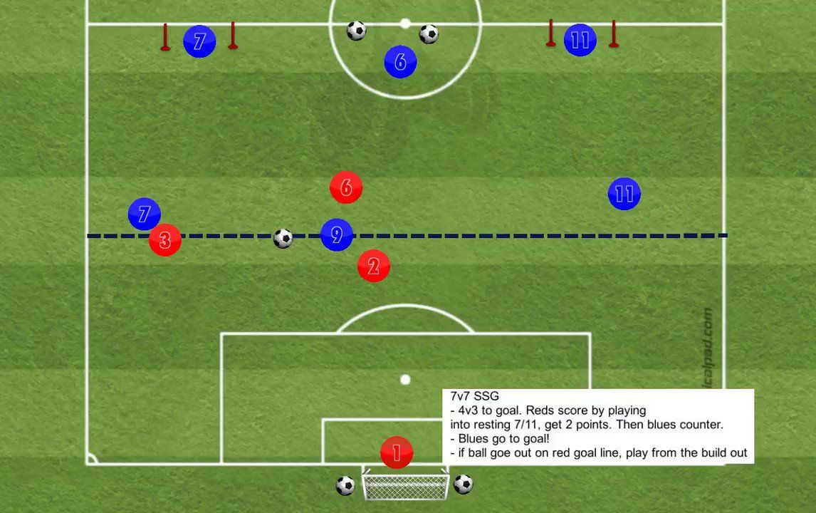 Alastair Feasey On Twitter 7v7 Format Small Sided Game To Goal Can Be Adapted For 9v9 Or 11v11 Blues Attack Vs Red In A Goals In This Moment 10 Things