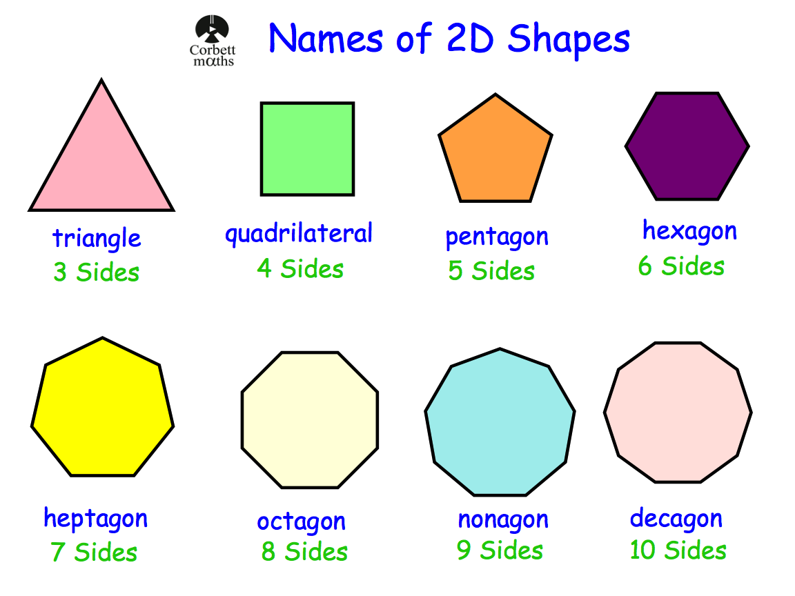 Names Of 2d Shapes Revision In