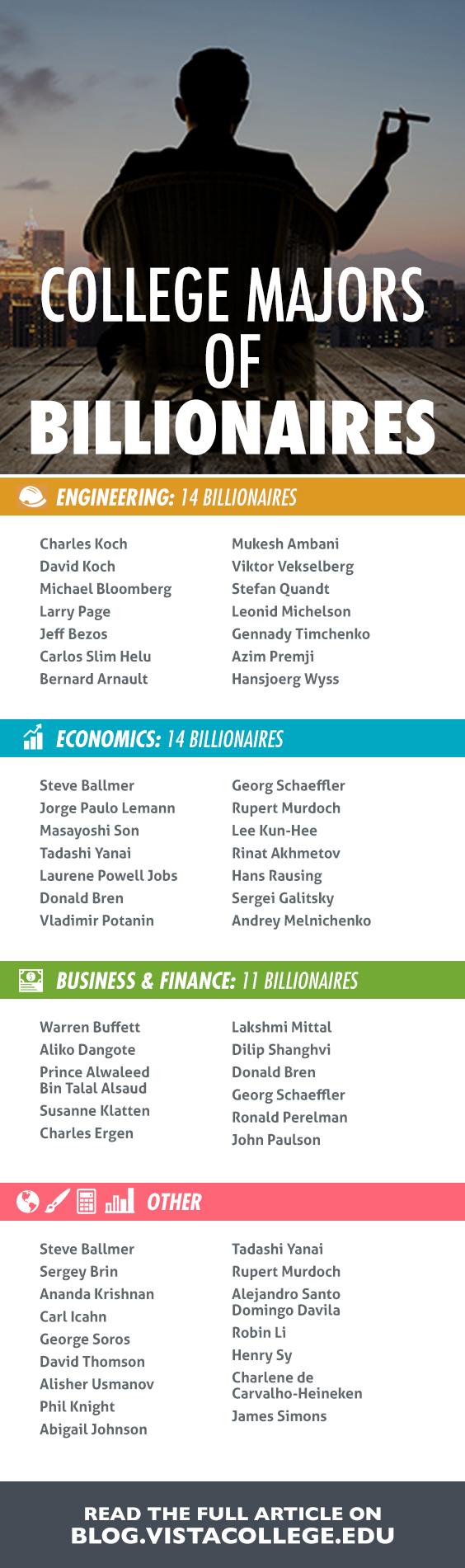 College Majors of Billionaires