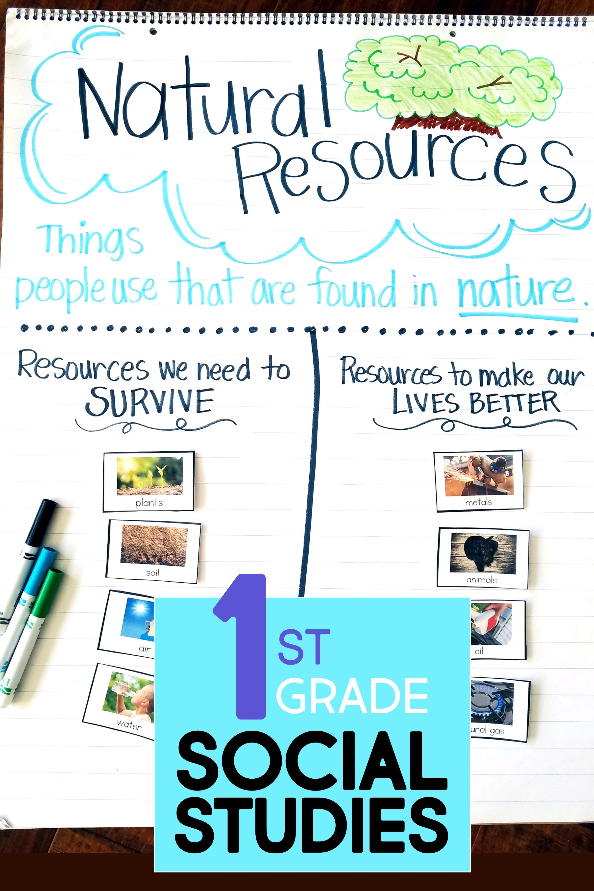 small resolution of Natural Resources for Kids!   Social studies elementary