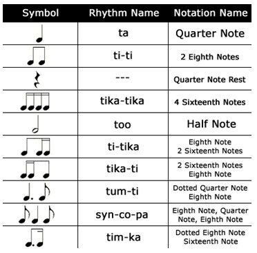 Kodaly Rhythm Symbols, a system of music education for children - fit note
