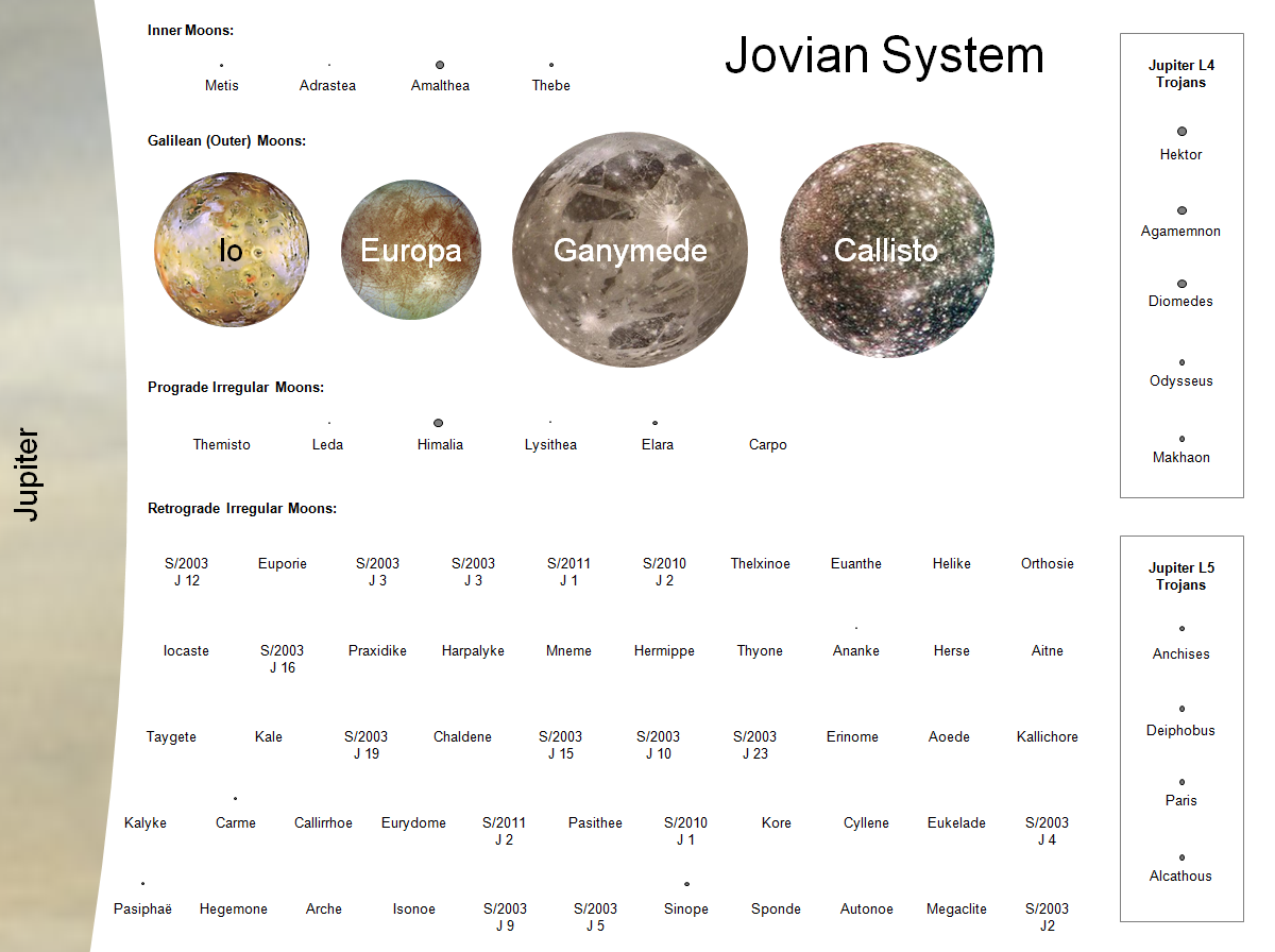 All of Jupiter's known moons and select trojans to scale ...