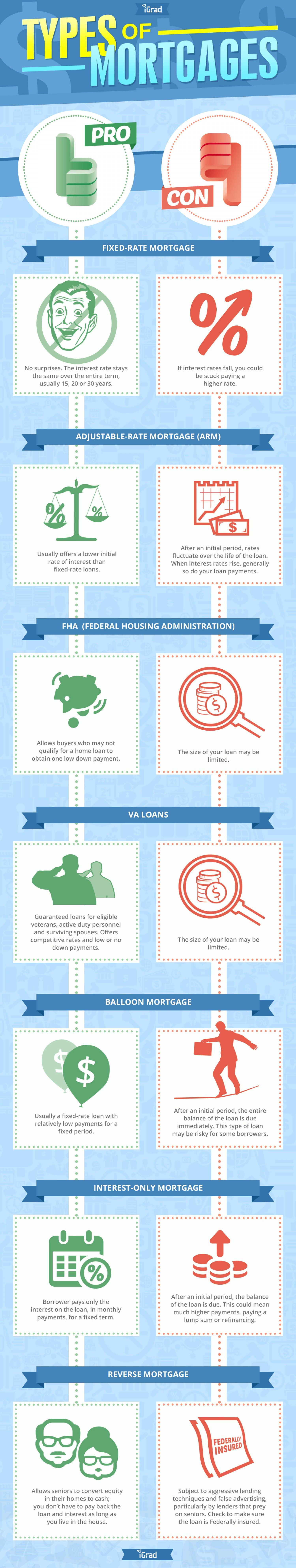 Pros And Cons Of Mortgage Types Trending Home News Refinance Mortgage Refinancing Mortgage Mortgage Infographic