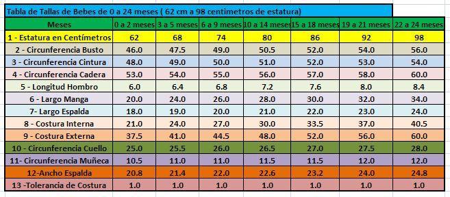 tabla de medidas de ropa de bebe