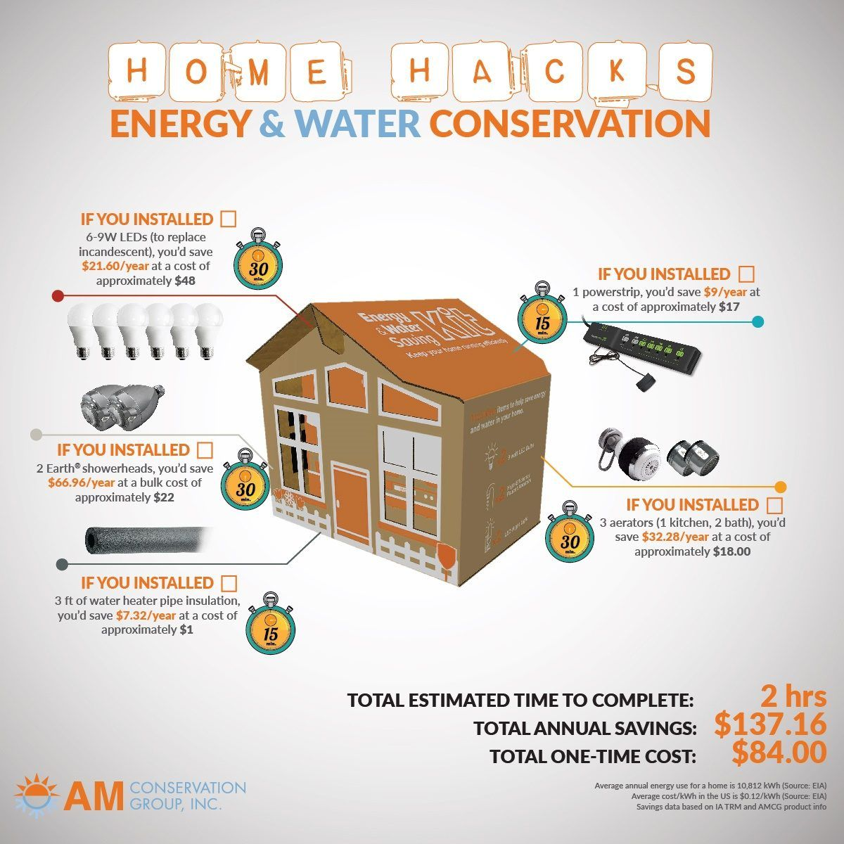 Hack Your House How To Knock 137 Off Your Utility Bill Save Energy Save Money Energy Conservation Save Energy