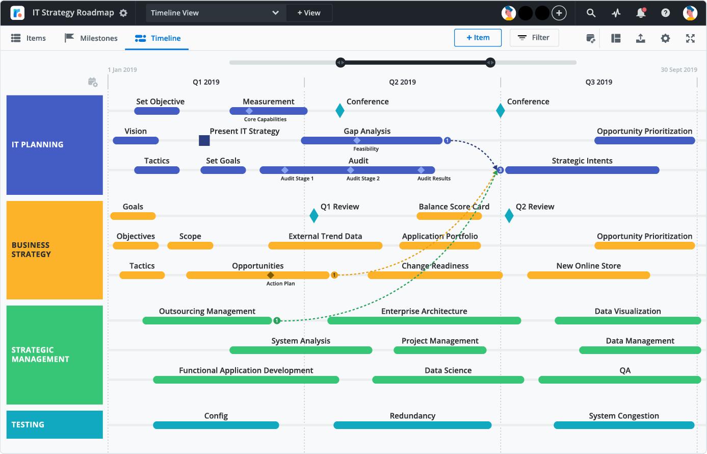 I.T. Strategy timeline roadmap Roadmap, Technology