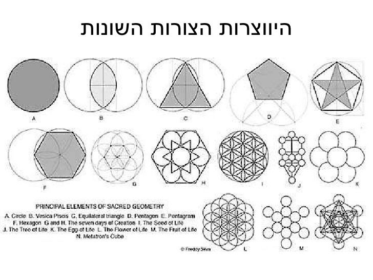 תמונה קשורה | Spirit science, Sacred geometry, Universe