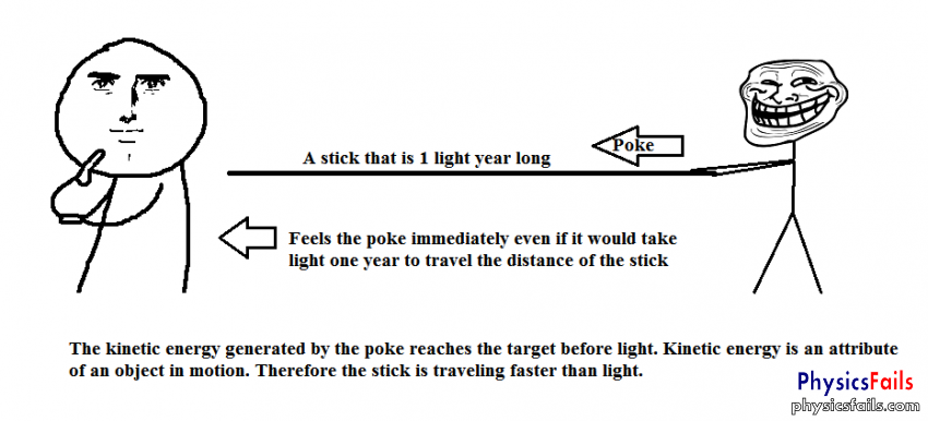 PhysicsFails.com: faster than the speed of light