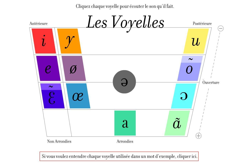 Prononciation De Voyelles En Francais