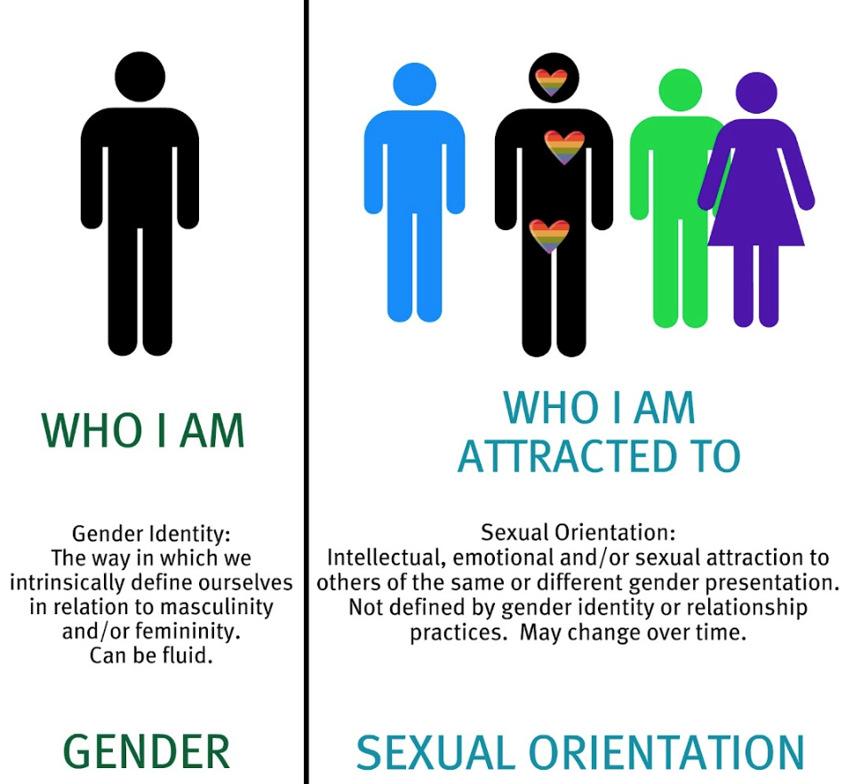The diversity of sex, gender, and sexual orientation