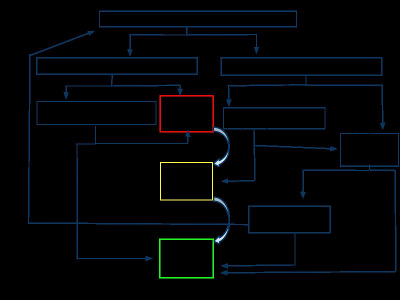 Social Media Flow Chart Social Media Pinterest Twitter