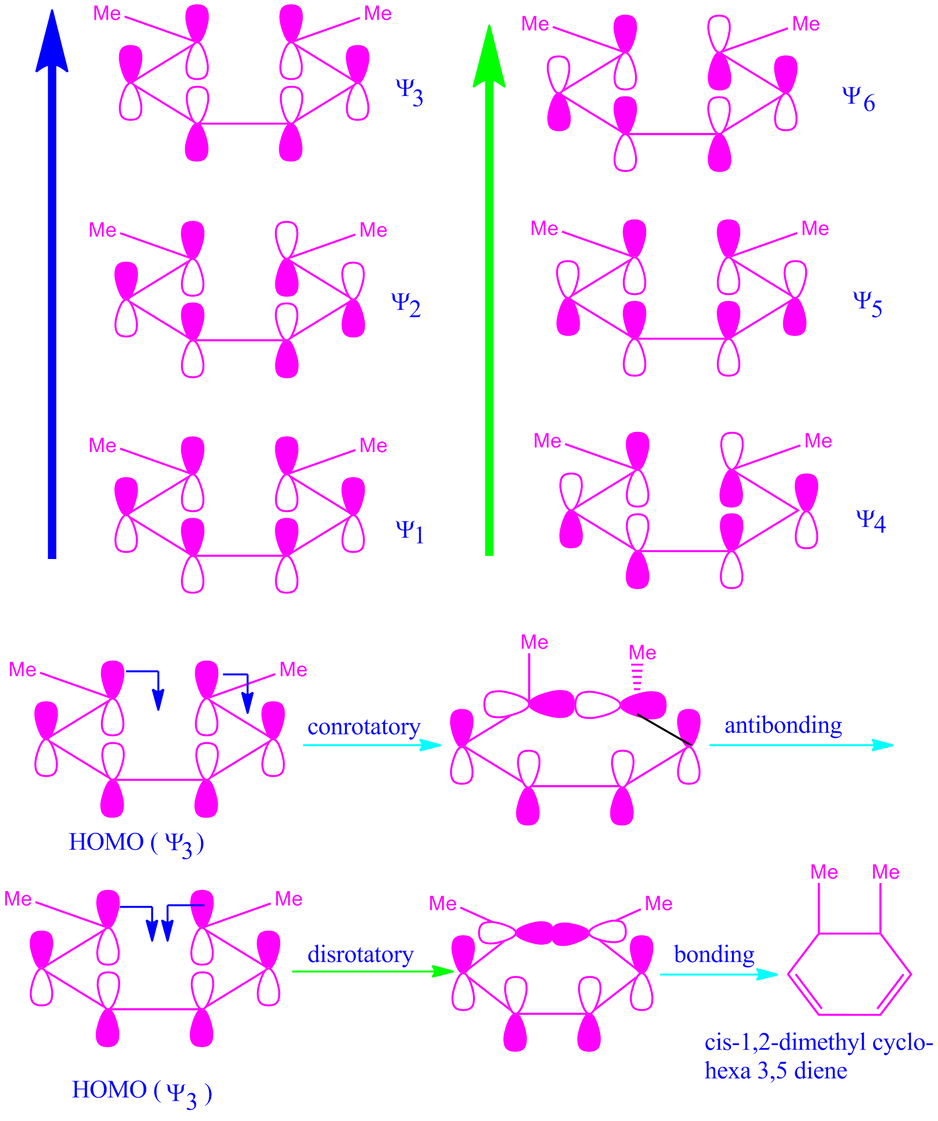 Pericyclic Chemistry Lessons Chemistry Classroom Chemistry Notes