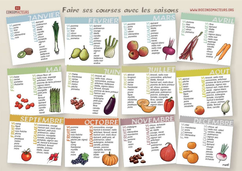 da0ddae8fe5 Fruits et légumes de saison   liste de calendriers avec photo ou image  d illustration à imprimer