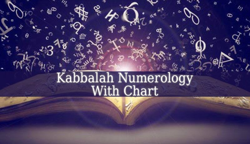 Kabbalah Numerology uses you name because it was developed