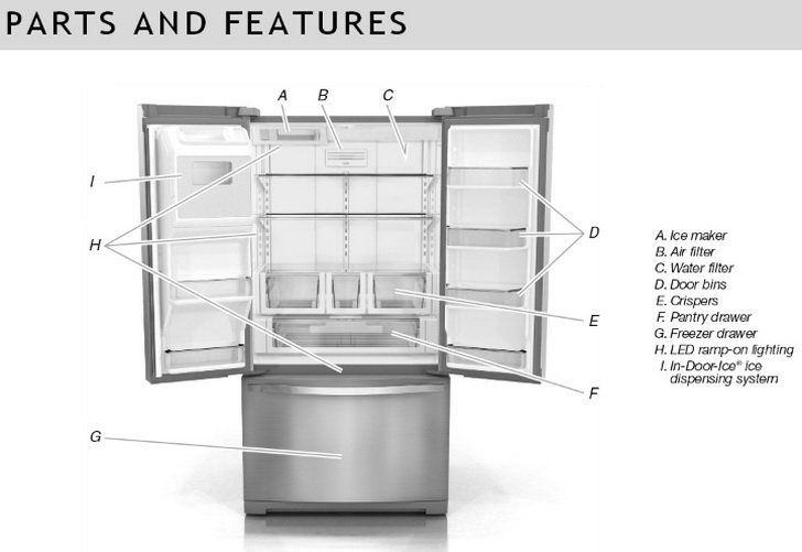 Whirlpool Refrigerator Parts Names And Location Diy