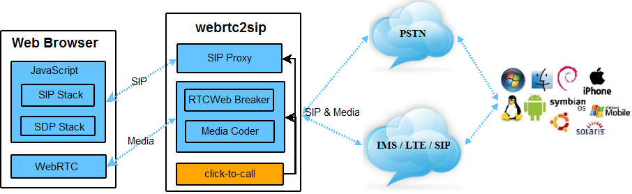 Browser Based Chat, Screen Sharing System With HTML5 WebRTC | Cloud