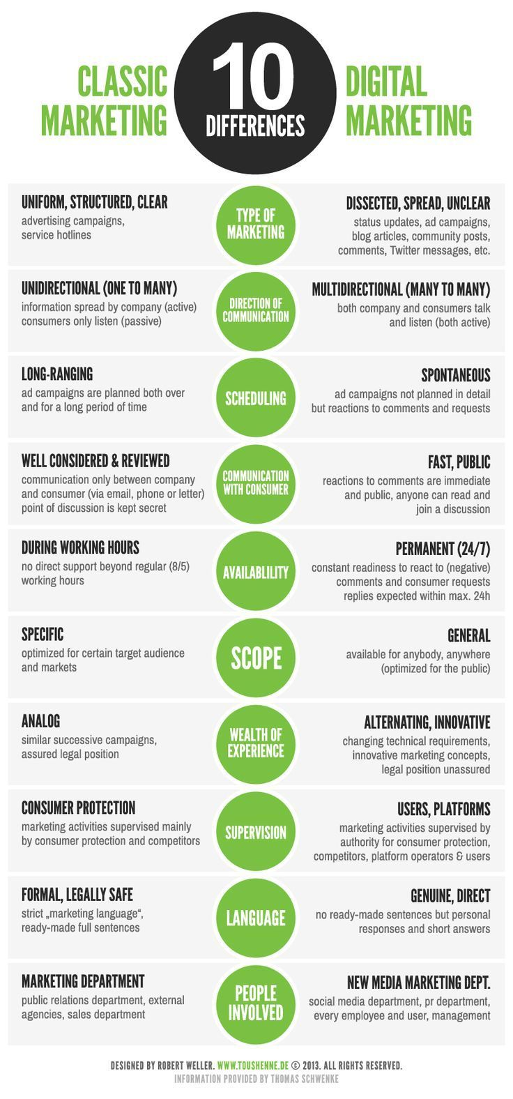 10 Differences Between Classic and Social Media Marketing