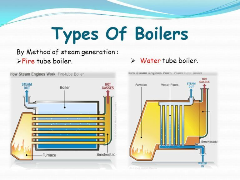 Steam Boiler Type Types Of Boilers based on Functions