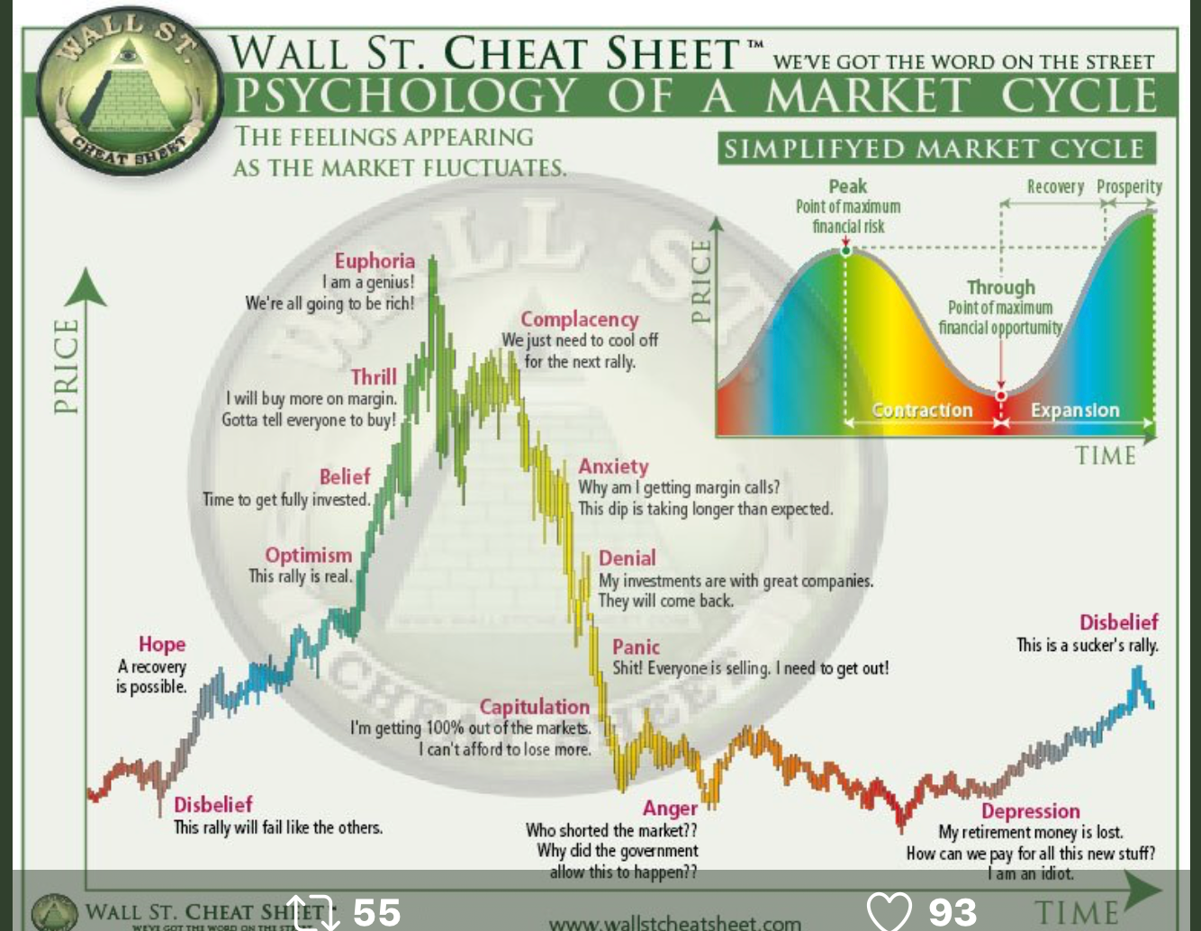 Pin By Cindy Guba On My Style Bitcoin Chart Stock Market Cheat Sheets
