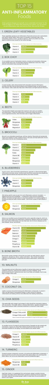 anti inflammatory diet for uveitis