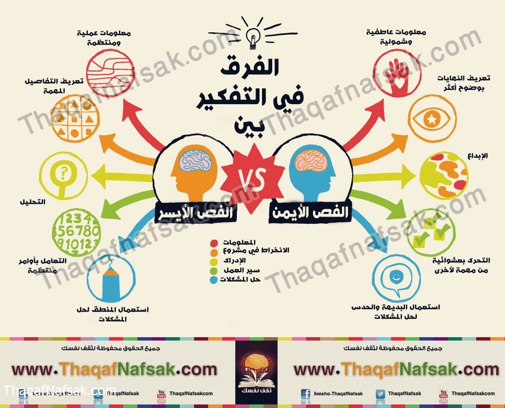 Pin By بسكاتي On انفوجرافيك Life Lesson Quotes Life Skills Activities Lesson Quotes