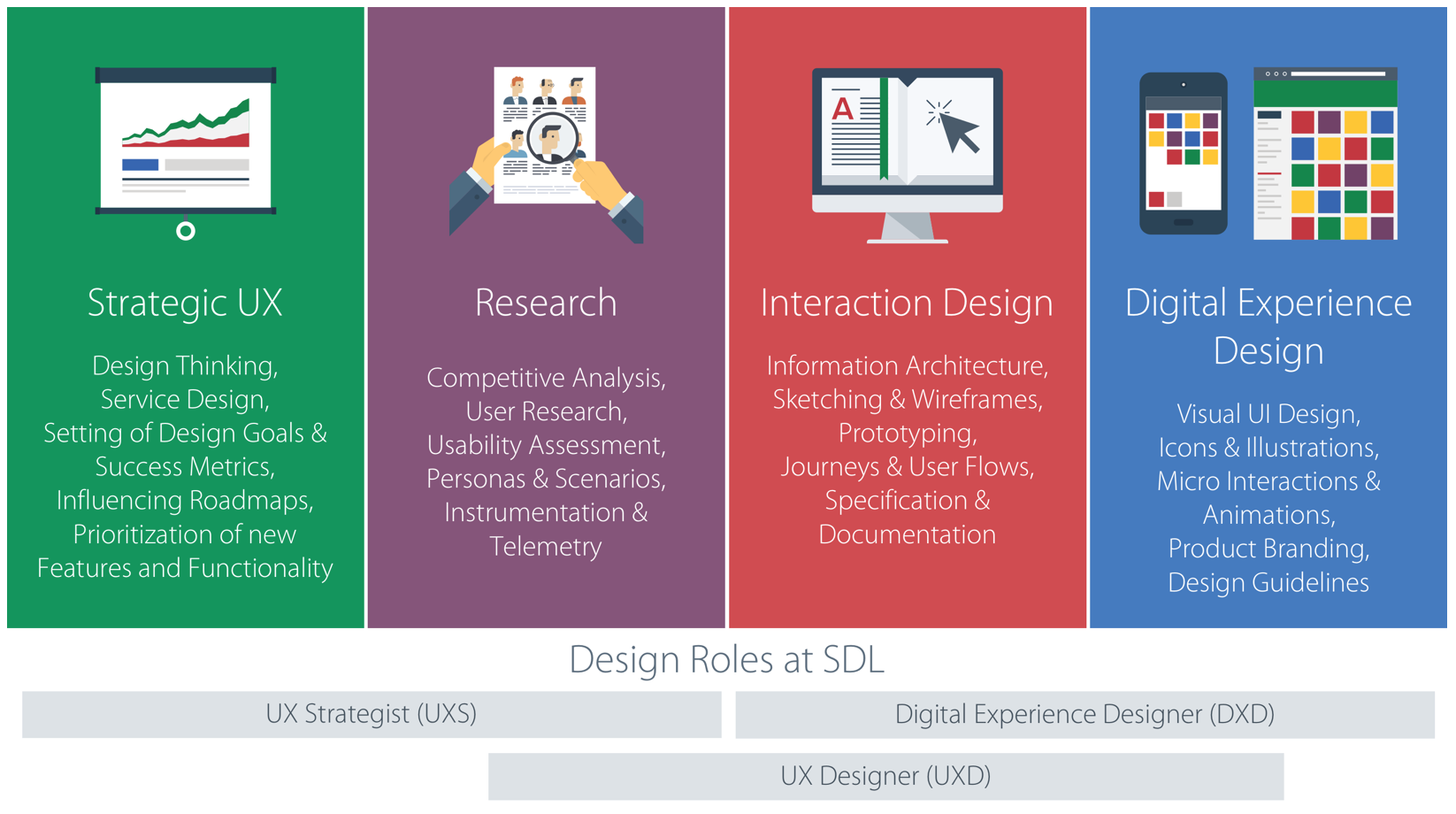 Pin By Hollie Phillips On Ux Offer Interactive Design Information Architecture Competitive Analysis