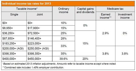 WhatS Your  Tax Rate To Get An Idea Check Out This Table