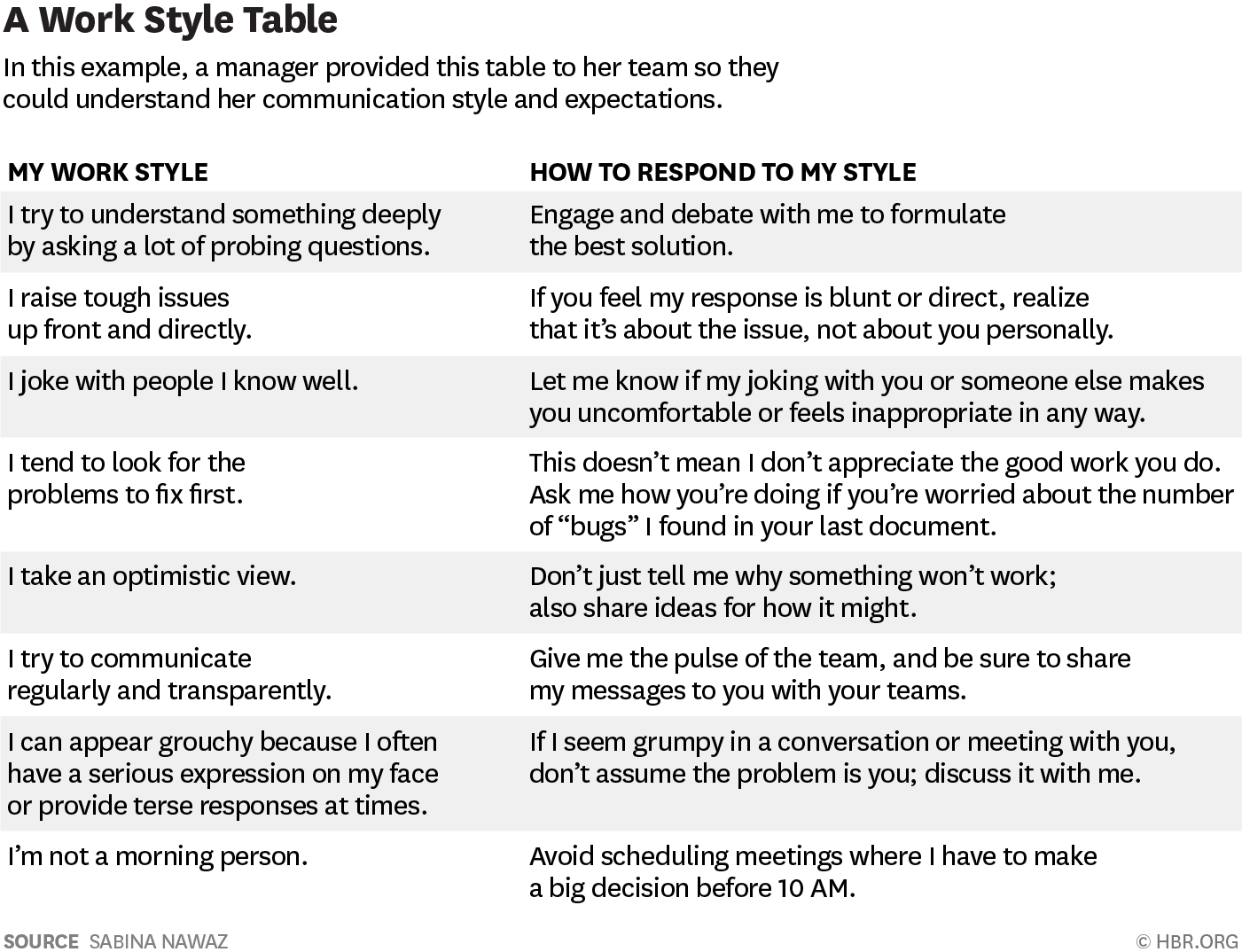Do You Know How Each Person On Your Team Likes To Work
