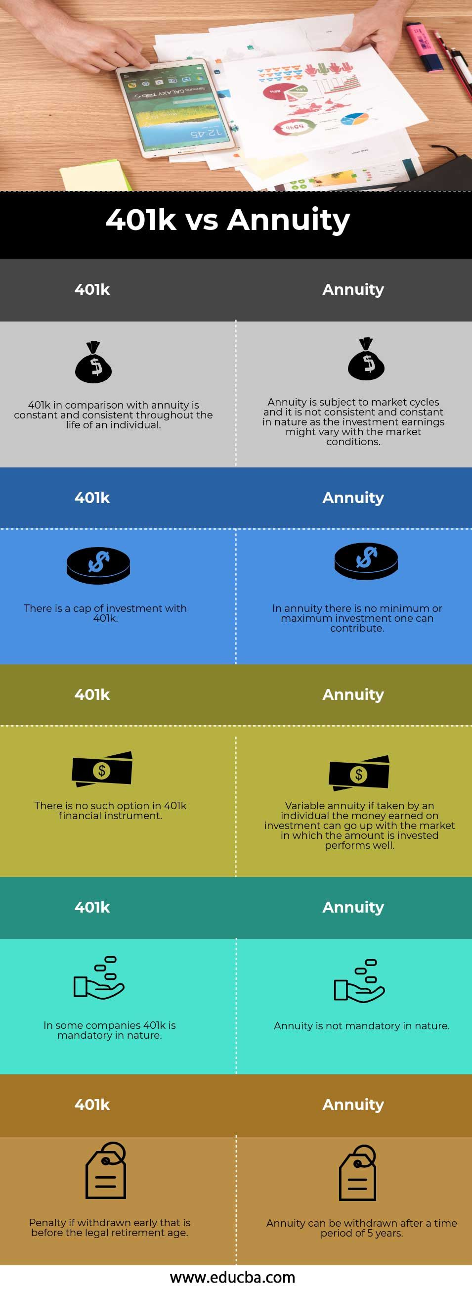 401k vs Annuity Annuity, Annuity retirement, Retirement