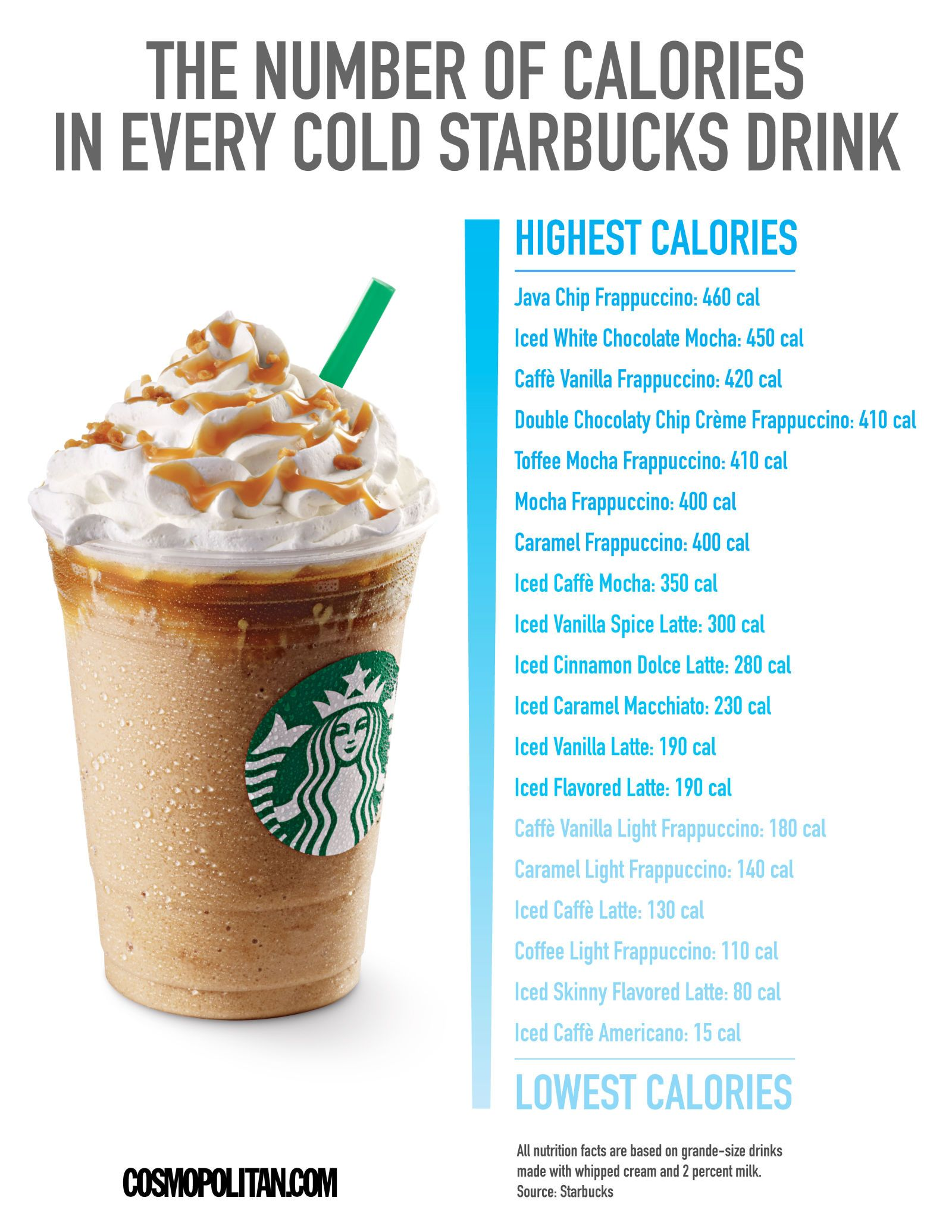 How Many Calories Are In Your Favorite Cold Starbucks Drink