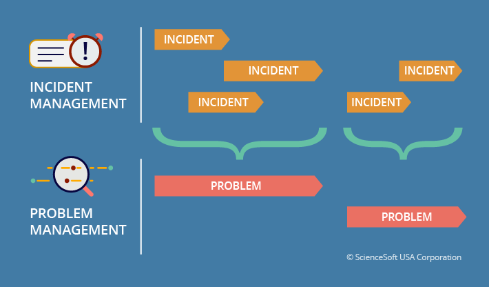 Problem Management: What Is The Point Of ServiceNow Problem Management?