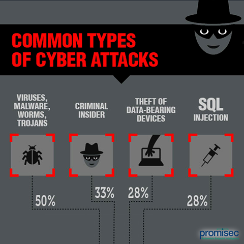 Cyber attacks and option trading