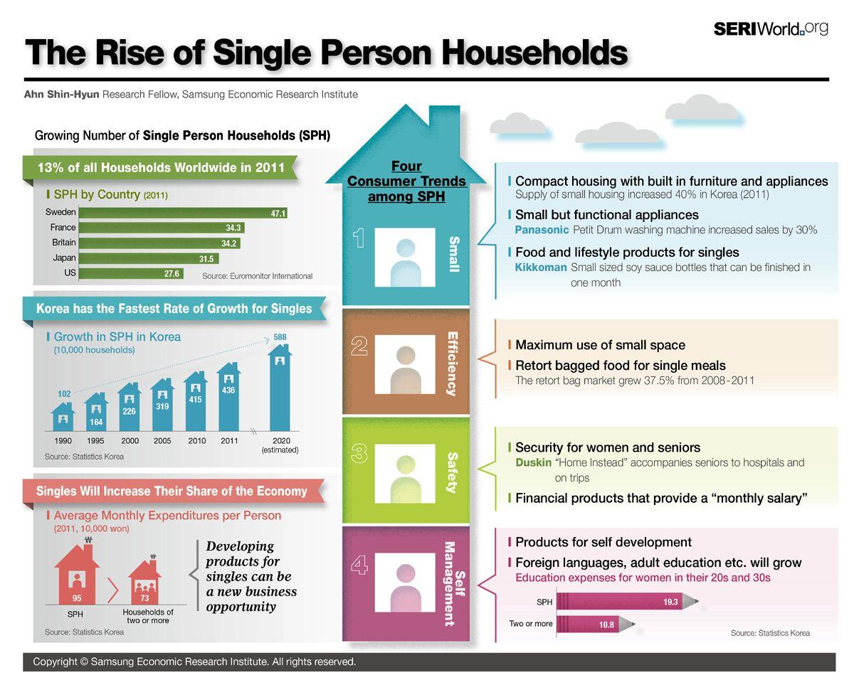 single household Googlehaku Single person, Infographic