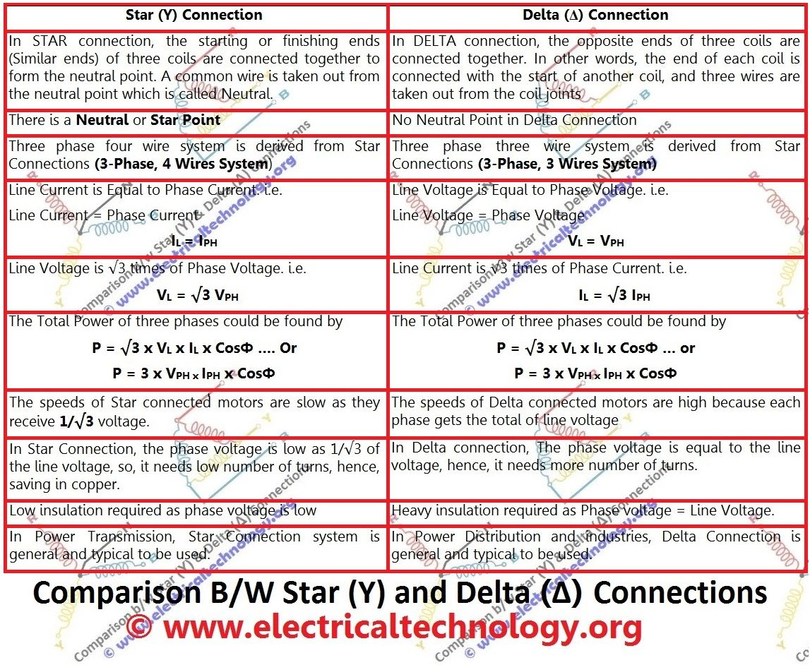 Comparison between star and delta connections delta connection difference between star and delta configuration buycottarizona Gallery