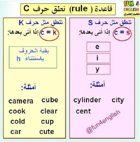 قاعدة نطق الحرف C Learn English Learning English