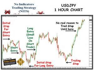 The Basic Principles Of 1 Hour Chart Forex Trading Strategy That