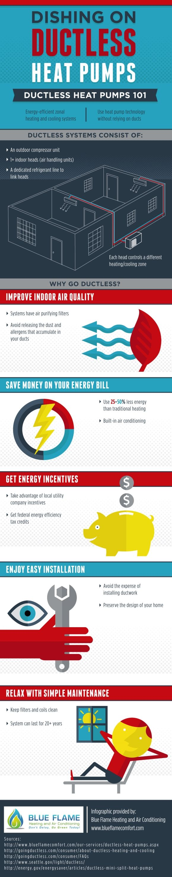 Dishing On Ductless Heat Pumps Infographic Ductless Heat Pump