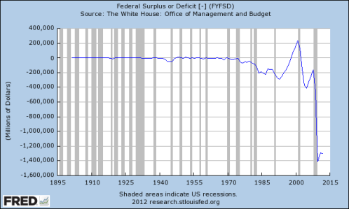 Federal Surplus or Deficit | Infographics | Budgeting, Us