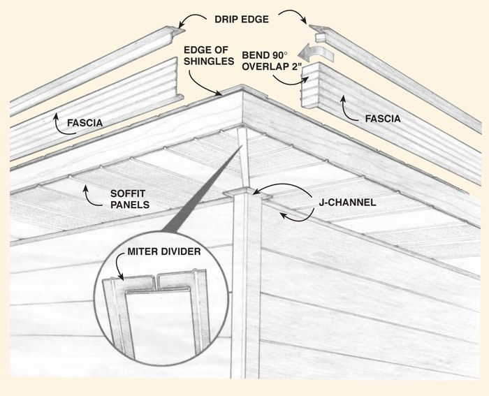 How To Install Aluminum Soffits That Are Maintenance Free Roofing Roof Edge Fascia