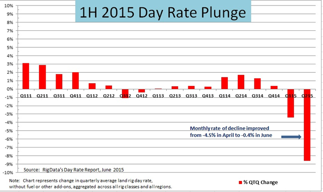 US Land Rig Dayrates Hit Bottom... - Oilpro.com