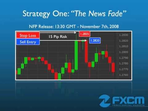 3 Simple Forex Trading Strategies Forextrading Forexstrategies