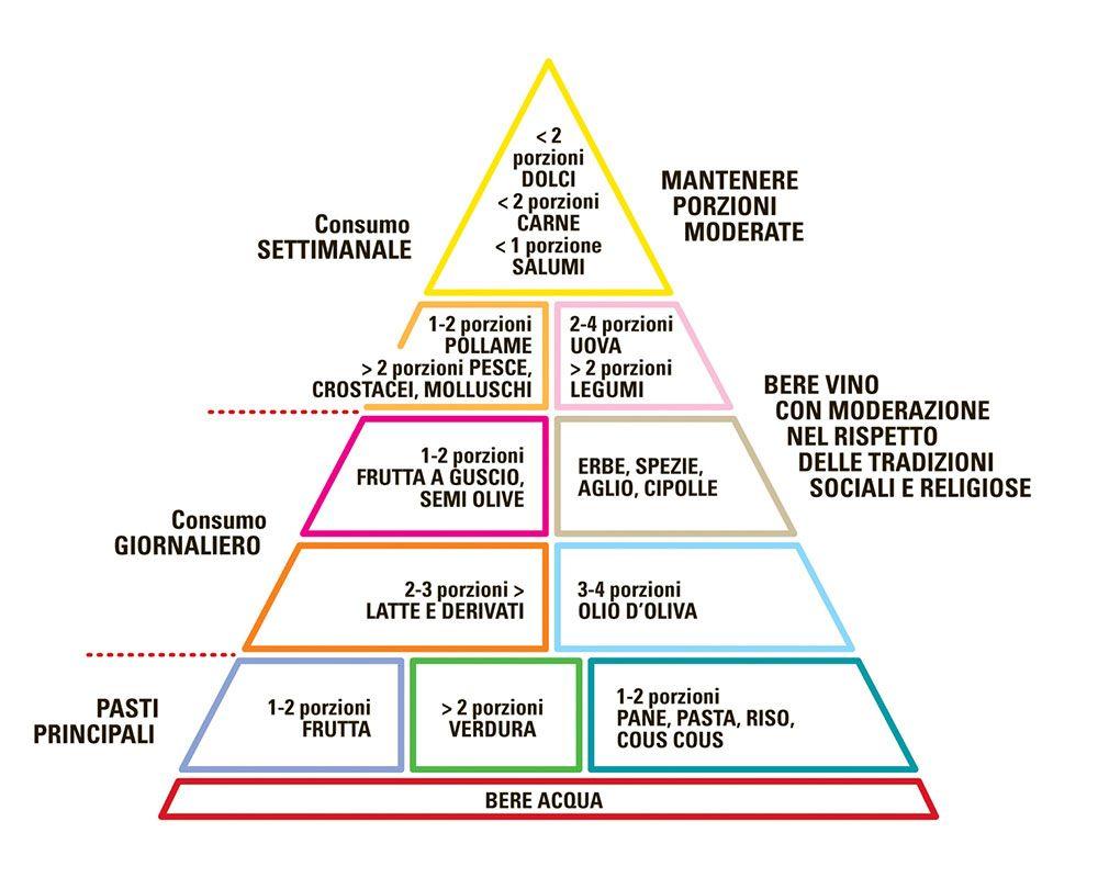 La Nuova Piramide Della Dieta Mediterranea Pasta Zara S P A Dieta Mediterranea Piramide Alimentare Piramide
