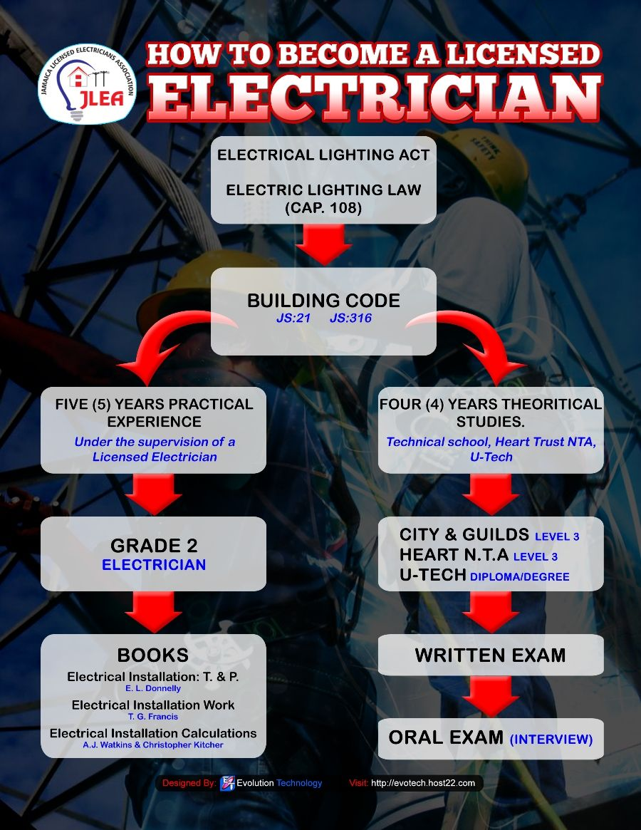 Marvelous How To Become A Licensed Electrician Licensed Electricians Wiring Digital Resources Minagakbiperorg